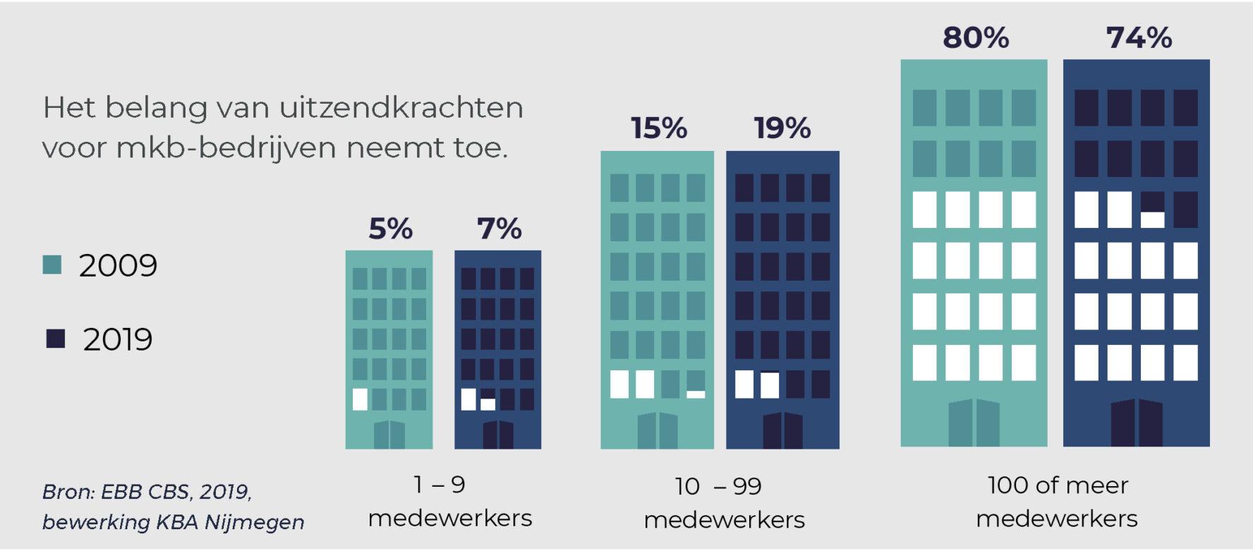 Het belang van uitzendkrachten voor MKB bedrijven neemt toe.