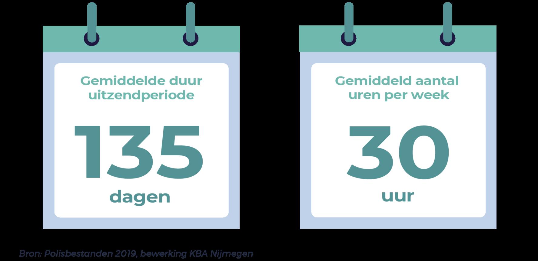 Gemiddelde duur uitzendperiode 135 dagen en gemiddeld aantal uren per week 30 uur.