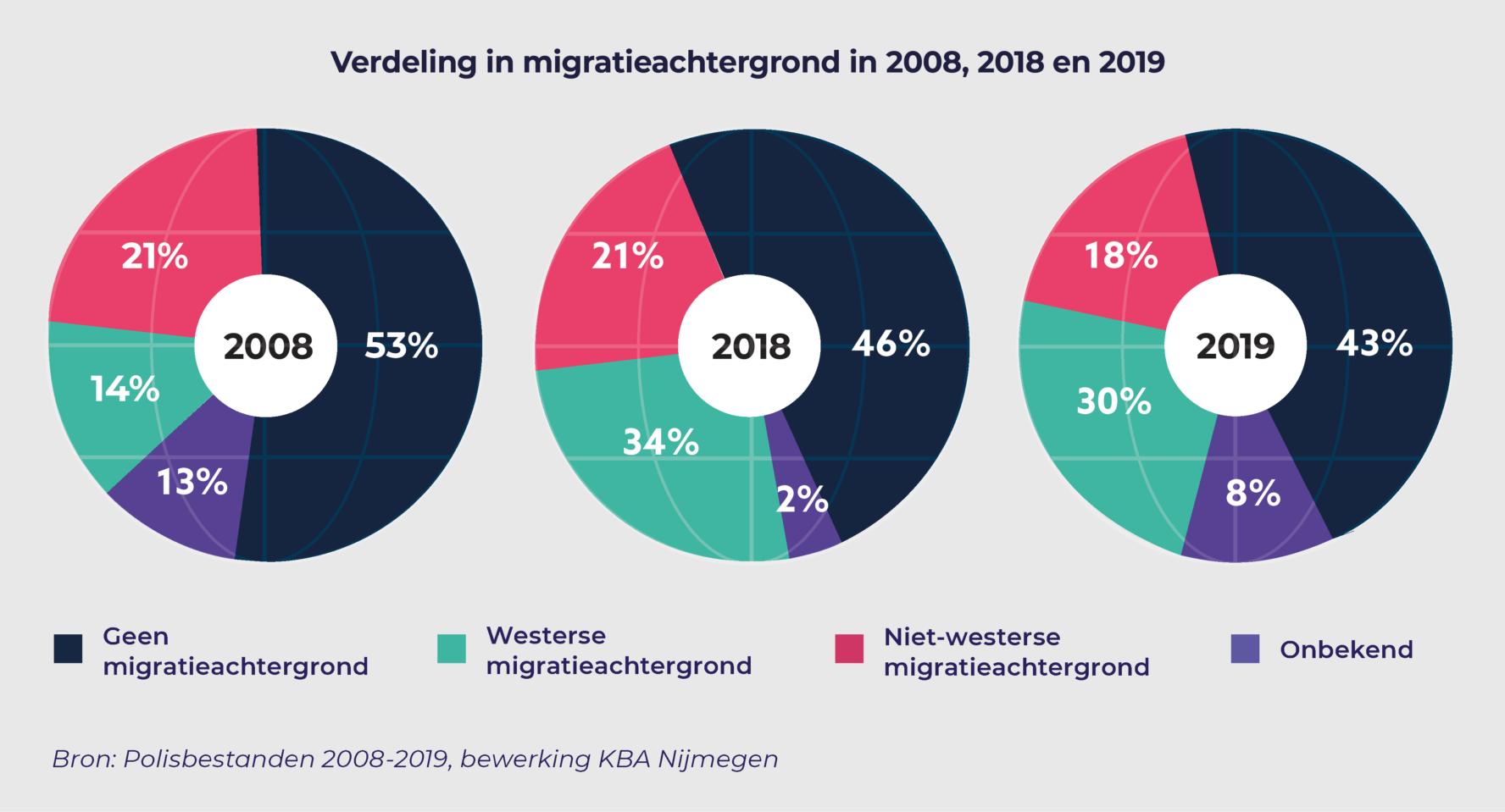 Uitzendkrachten met migratieachtergrond