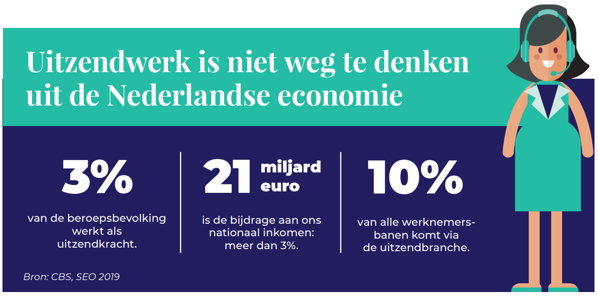 Uitzendwerk nederlandse economie