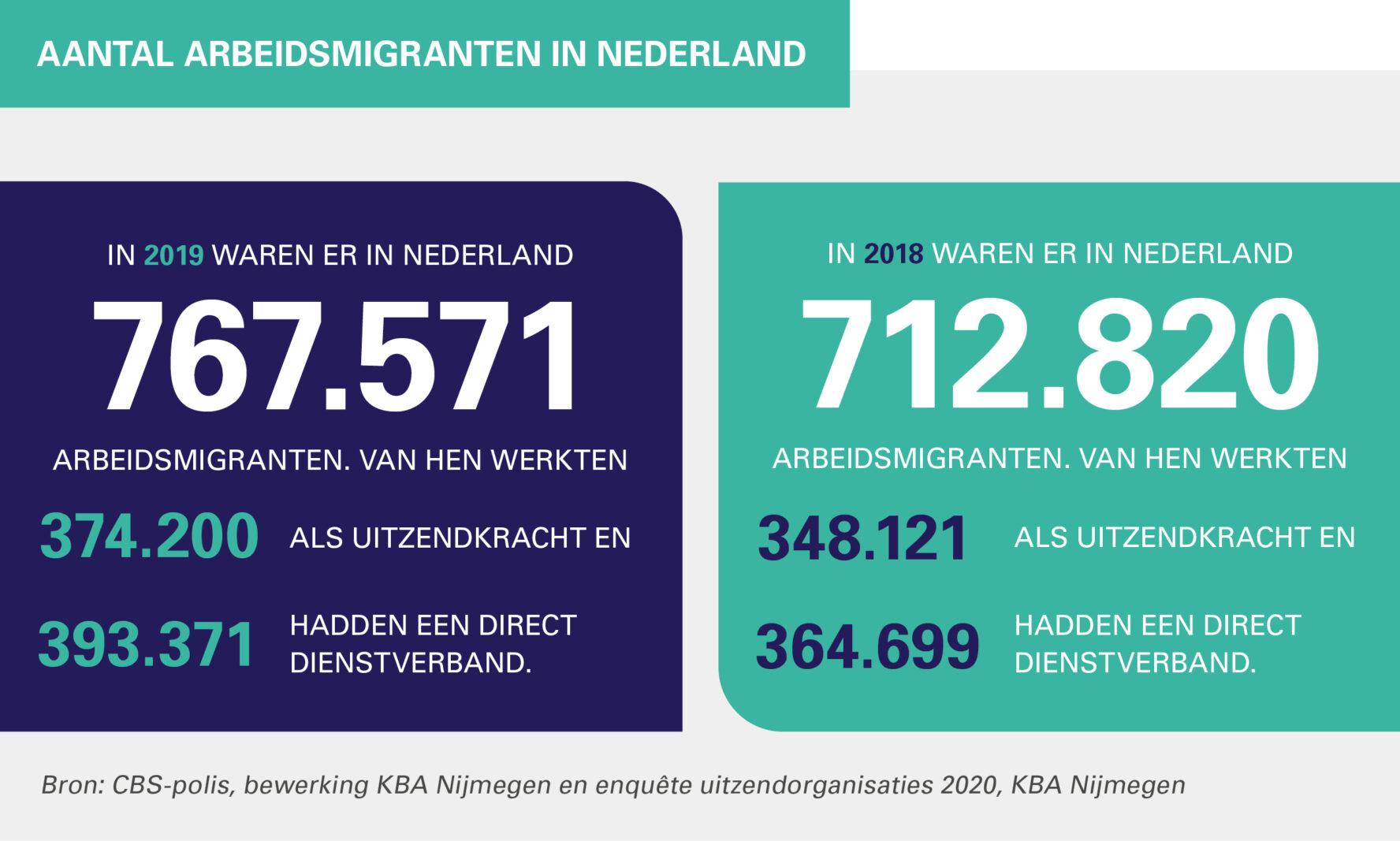 Aantal arbeidsmigranten in Nederland