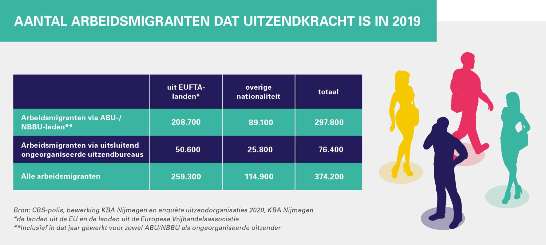 Aantal arbeidsmigranten dat uitzendkracht is in 2019