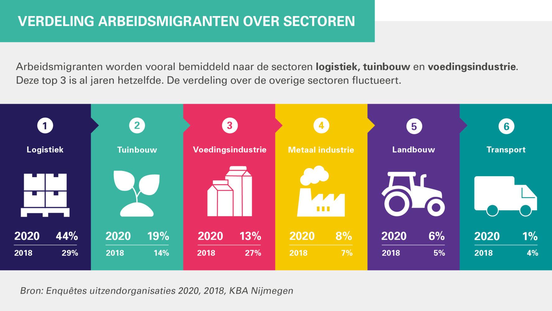 Verdeling arbeidsmigranten over sectoren